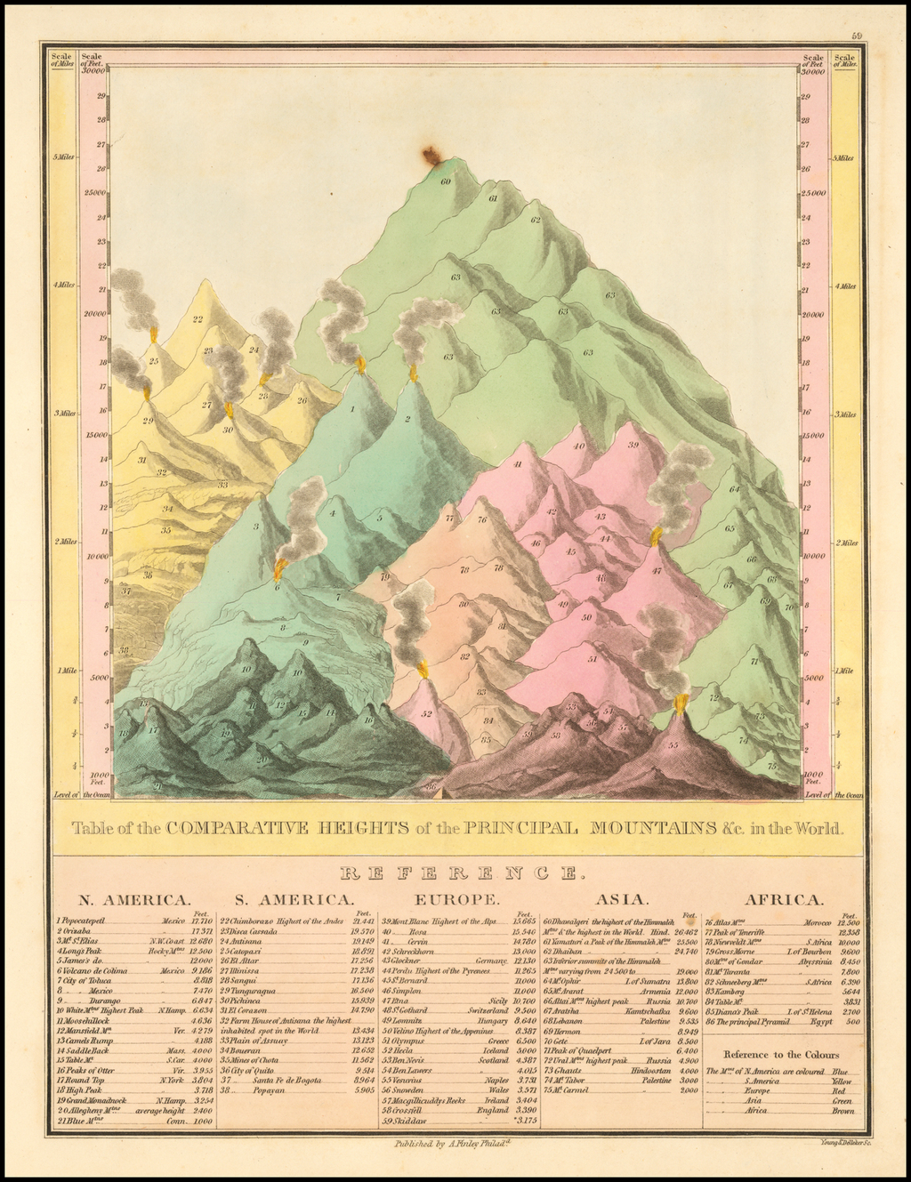 Table of the Comparative Heights of the Principal Mountains &c in the World By Anthony Finley