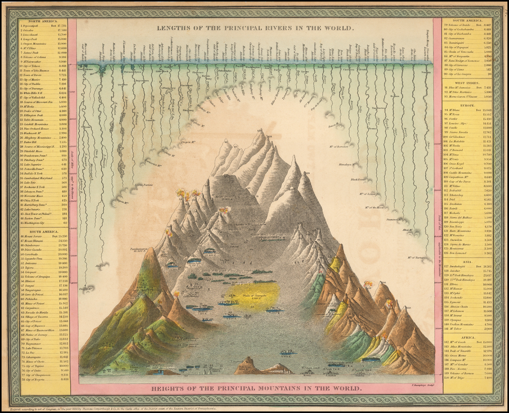 Lengths of the Principal Rivers in the World. Heights of the Principal Mountains in the World By Thomas, Cowperthwait & Co.