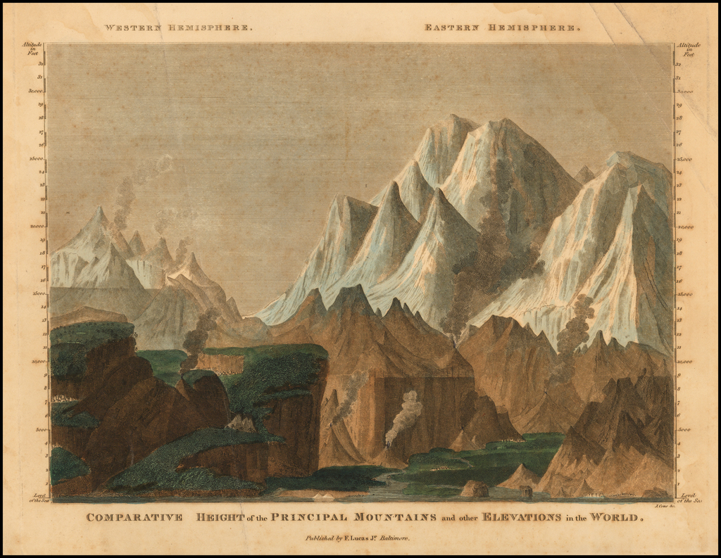 Comparative Heights of the Principal Rivers and other Elevations in the World By Fielding Lucas Jr.