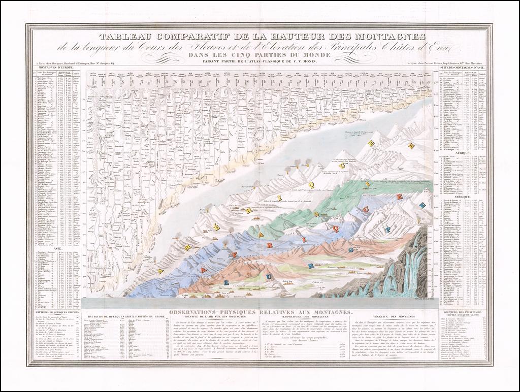 Tableau Comparatif De La Hauteur Des Montagnes de la longuer du Cours des Fleuves et de l'Elevation des Principales Chutes d'Eau Dans Les Cinq Parties Du Monde . . .  By Charles V. Monin