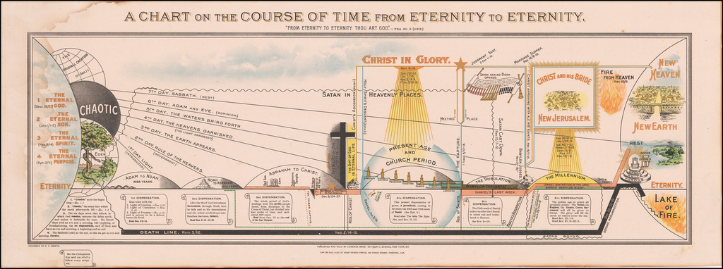 [Dispensationalism] A Chart on the Course of Time from Eternity to Eternity  By A. E. Booth