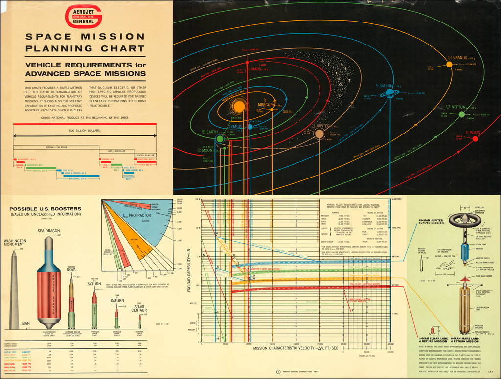 Space Mission Planning Chart By Aero-Jet General Corporation