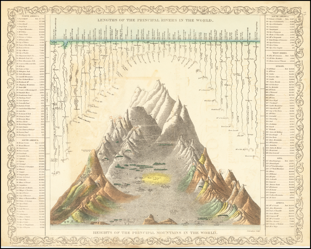 Lengths of the Principal Rivers in the World. Heights of the Principal Mountains in the World  (Shows Volcanoes) By Charles Desilver