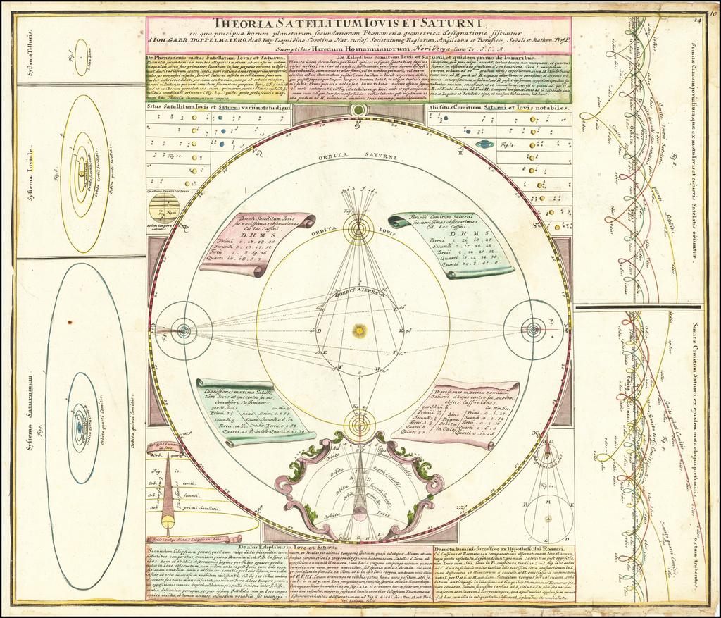 Theoria Satellitum Iovis et Saturni in quae praecipua horum planetarum Secundariorum Phaenomena geometrica designationes Sistuntur . . .  By Johann Gabriele Doppelmayr