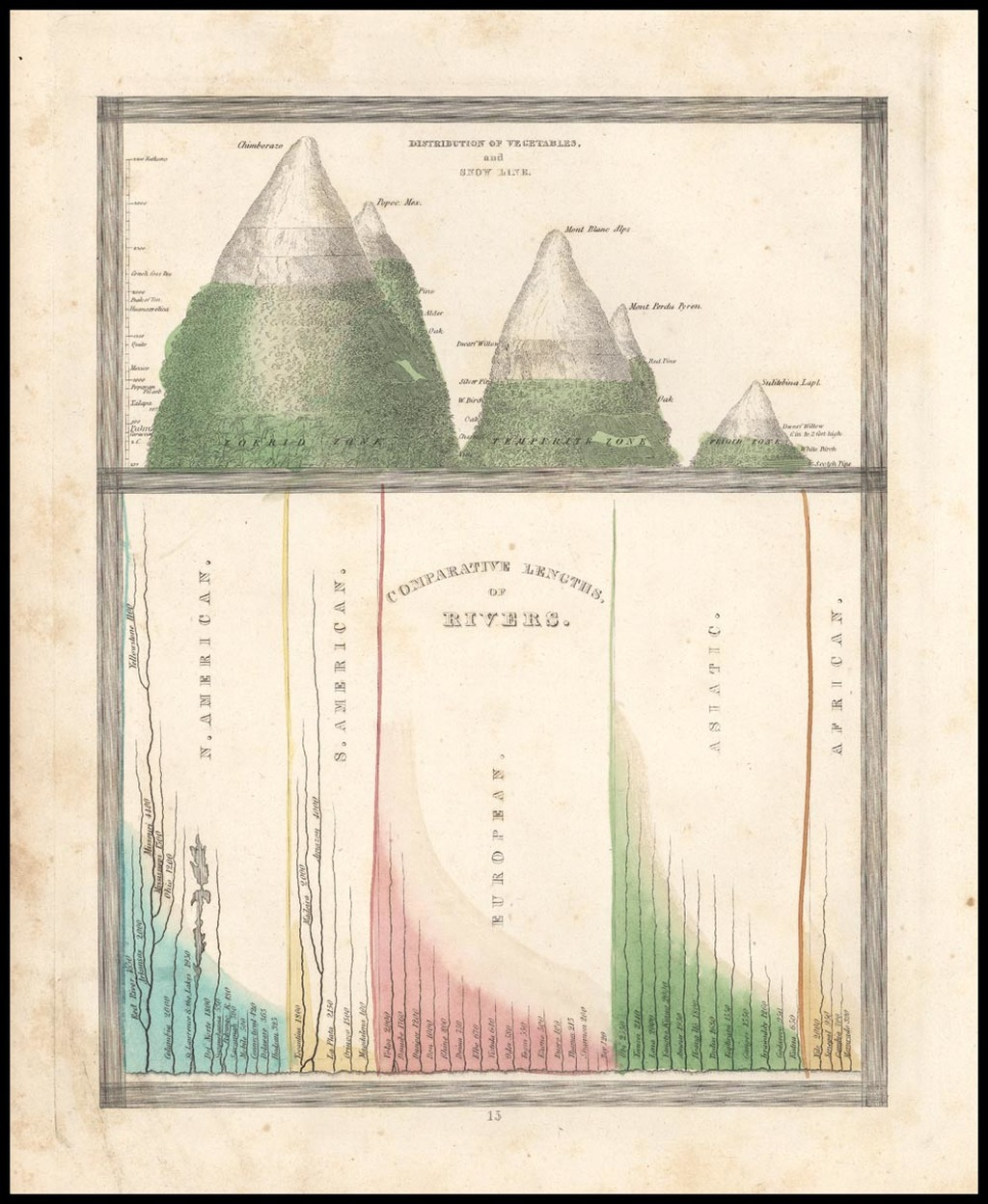 Distribution of Vegatables and Snow Line [with] Comparative Lengths of Rivers By Thomas Gamaliel Bradford