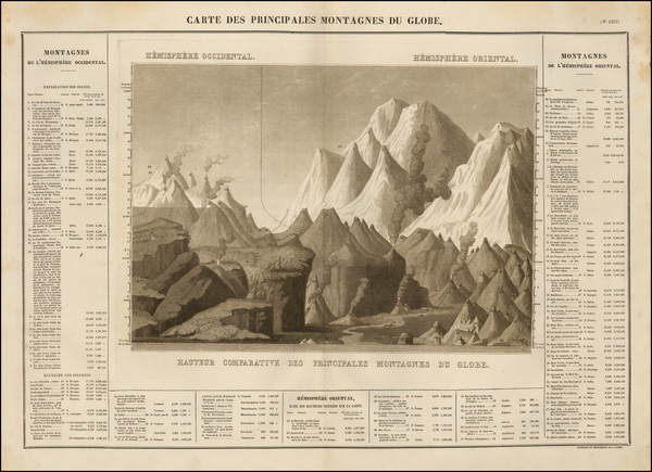 Curiosities Map By Jean Alexandre Buchon