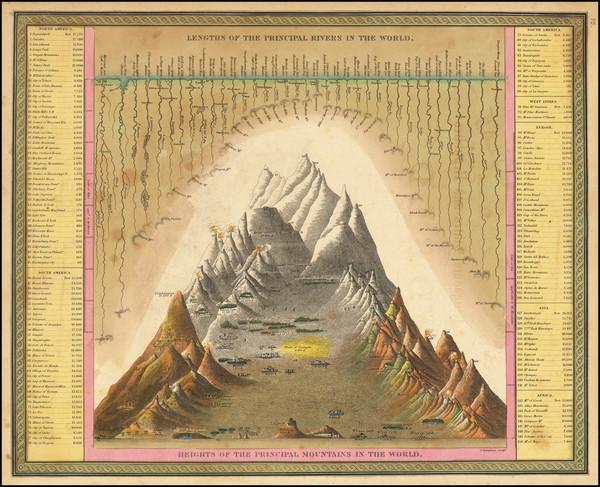32-Curiosities Map By Samuel Augustus Mitchell