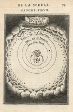 Curiosities and Celestial Maps Map By Alain Manesson Mallet