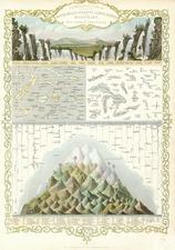 Curiosities Map By John Tallis