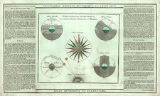 World, Curiosities and Celestial Maps Map By Louis Charles Desnos