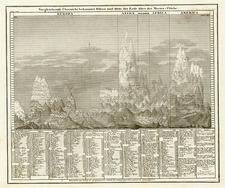 Curiosities Map By Joseph Meyer