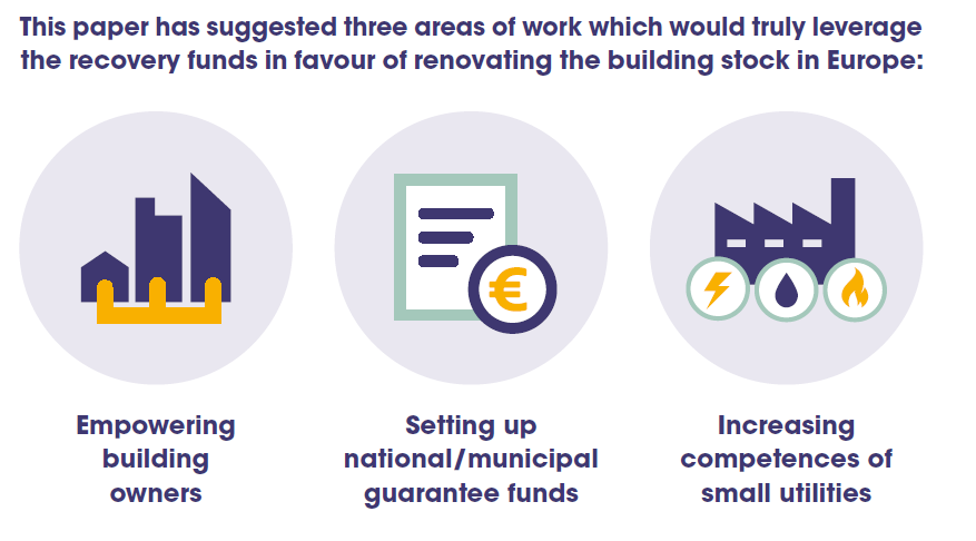Empowering building owners, setting up national and municipal guarantee funds and increasing competences of small utilities are the three areas which would truly leverage the recovery funds in favour of renovating the EU building stock, according to the new RenOnBill briefing