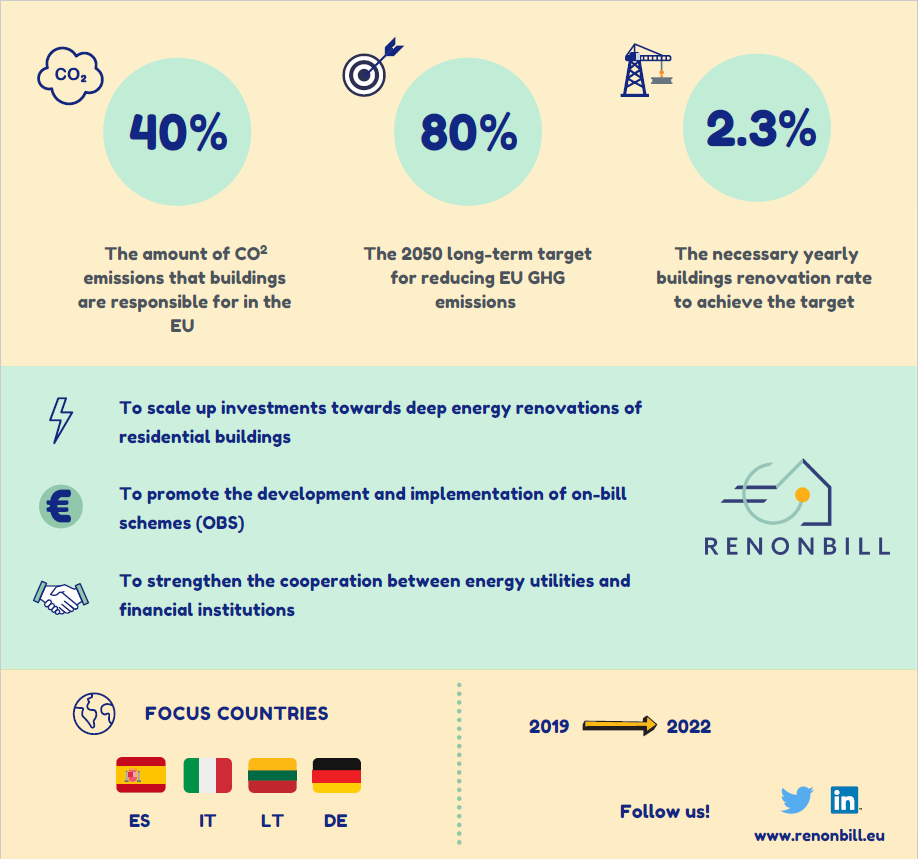RenOnBill officially kicks off: scaling up investments towards deep energy renovations of residential buildings in Europe through on bill schemes