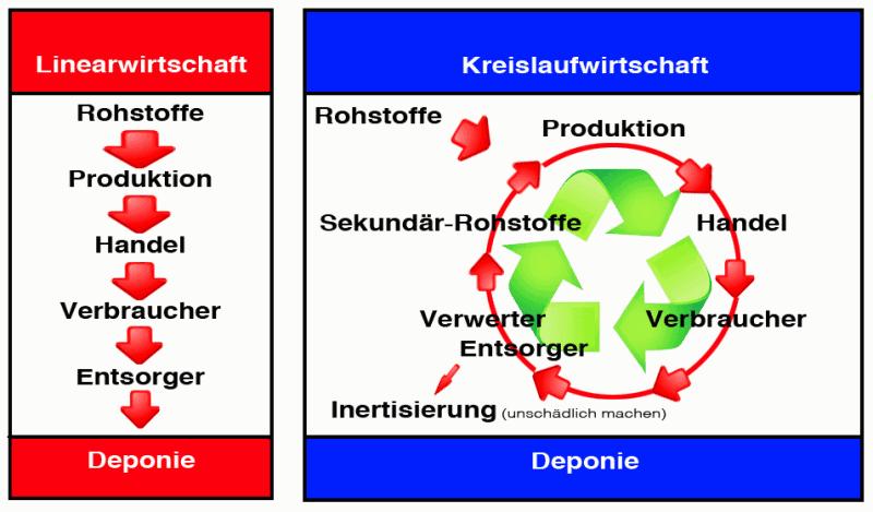 Kreislaufwirtschaft im Bauwesen 1