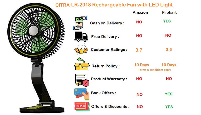 Citra Rechargeable Table Fan with LED Light LR-2018