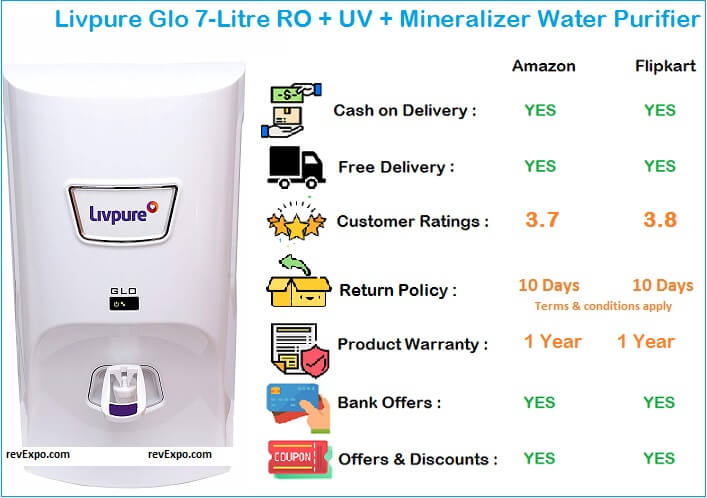 Livpure glo water filter