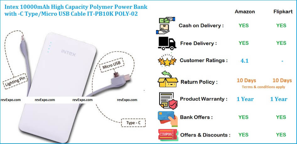 Intex 10000mAh Power Bank with High Capacity Polymer, C Type, & Micro USB Cable