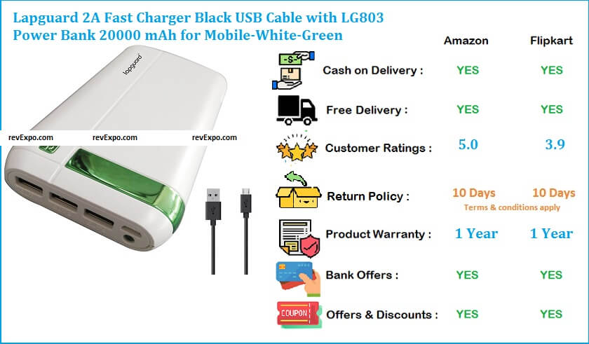 Lapguard 20000 mAh Power Bank LG803 with 2A Fast Charger & Black USB Cable
