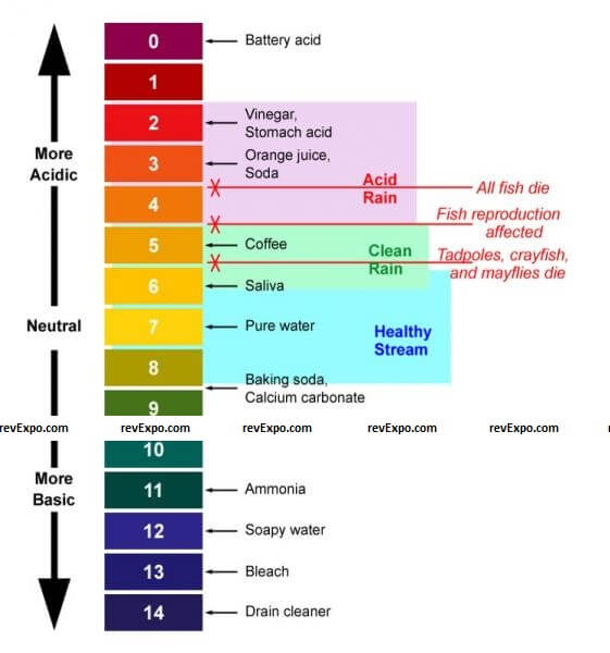 measure water quality