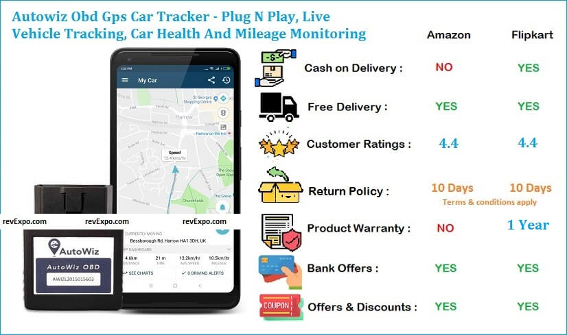 Autowiz Car Tracker - Plug N Play, Live Vehicle Tracking, Car Health And Mileage Monitoring