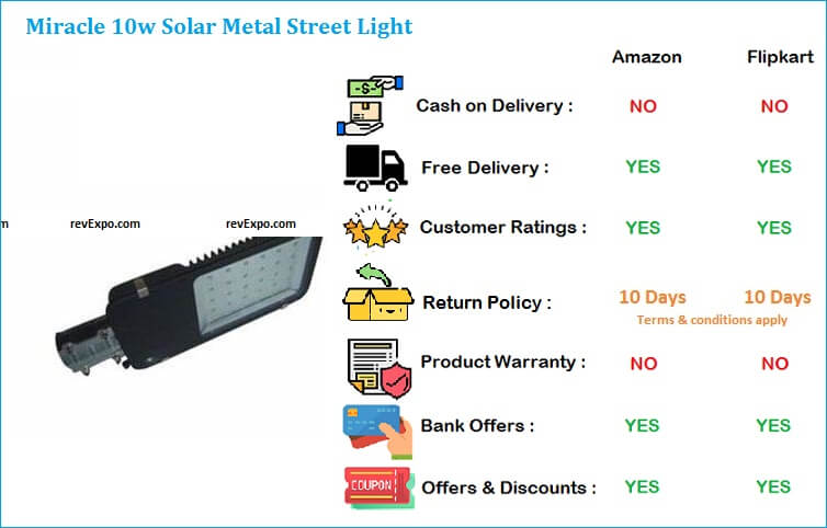 Miracle Solar Metal Street Light with 10W