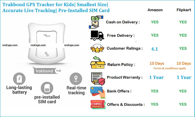Trakbond GPS Tracker for Kids- Smallest Size-Accurate Live Tracking-Pre-Installed SIM Card