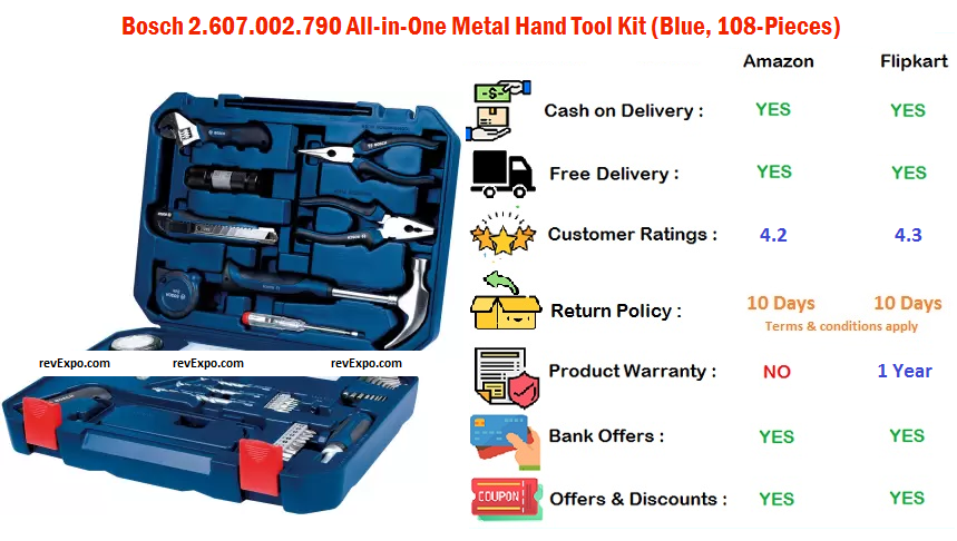 Bosch All-in-One Metal 108 Piece Hand Tool Kit
