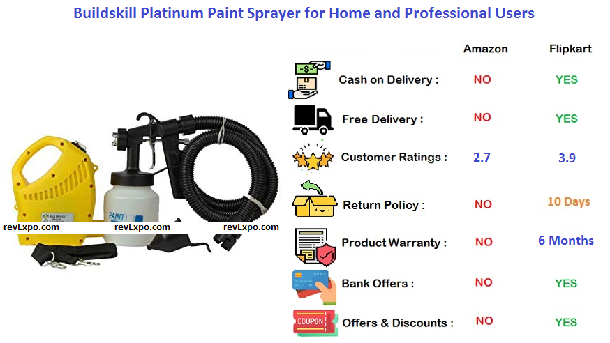 Buildskill Platinum Paint Sprayer for Home and Professional Users