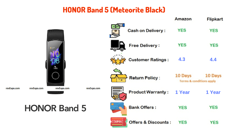 HONOR Band 5 Meteorite Black with Black Strap