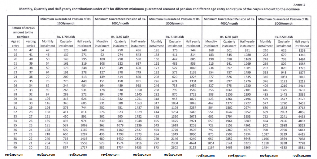 atal pension yojana age wise payment for guaranteed pension apy chart