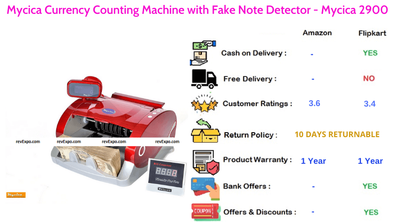 Mycica 2900 Currency Counting Machine with Fake Note Detector