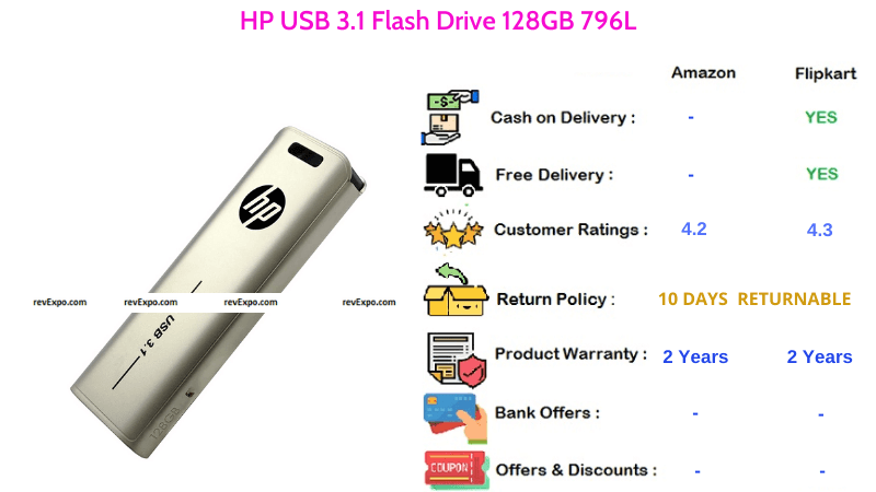 HP 796L 128GB Pendrive with USB 3.1