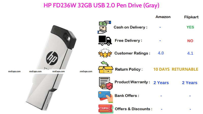 HP FD236W 32GB Pendrive with USB 2.0