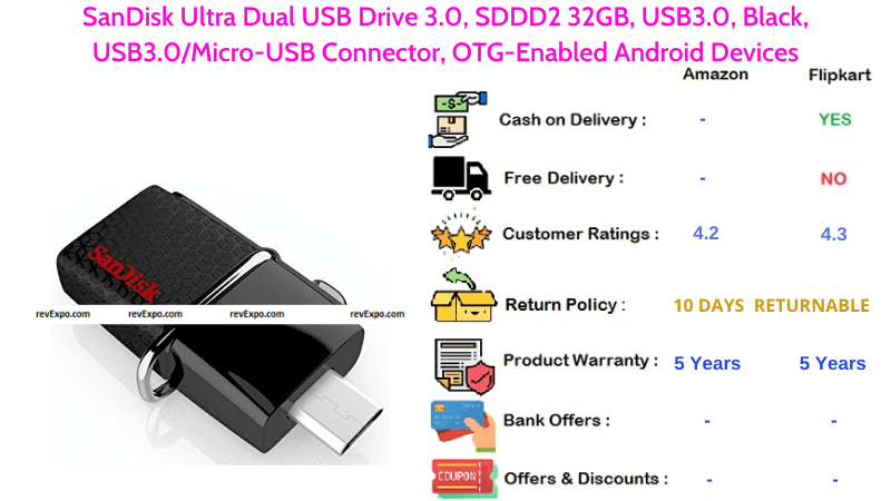 SanDisk Ultra Dual OTG Pendrive with USB 3.0 & Micro USB Connector for OTG Enabled Android Devices
