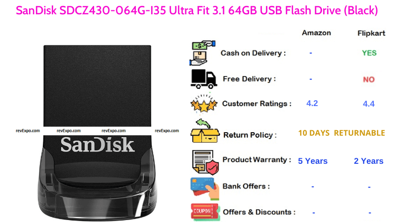 SanDisk Ultra Fit 64GB Pendrive SDCZ430 with USB 3.1