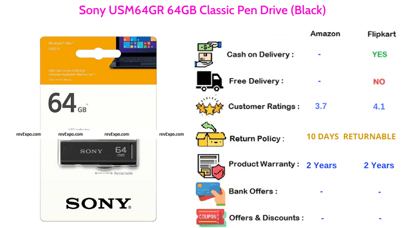 Sony Classic 64GB Pendrive USM64GR with USB 2.0