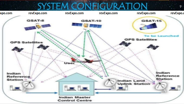 gagan-gps-aided-geo-augmented-navigation system