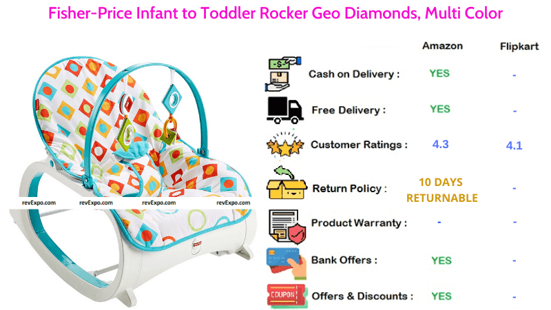 Fisher Price Baby Rocker for Infant to Toddler with Geo Diamonds in Multi Color