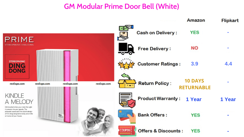 GM Modular Prime Calling Bell for Home & Office in White Colour