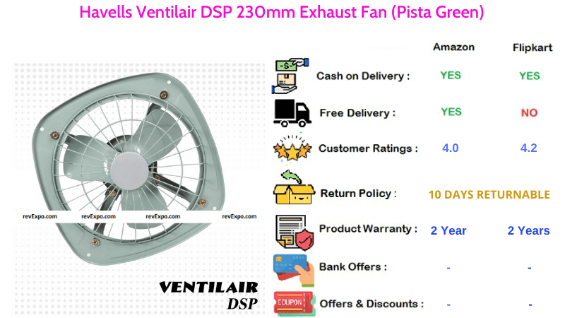 Havells Exhaust Fan Ventilair DSP with 230mm Fan Sweep Area in Pista Green