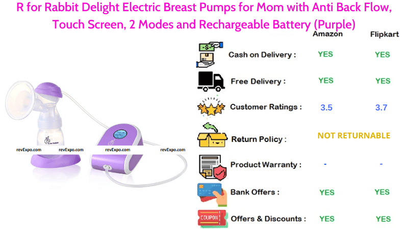R for Rabbit Electric Breast Pump for Mom with Touch Screen, Anti Back Flow, 2 Modes & Rechargeable Battery in Purple