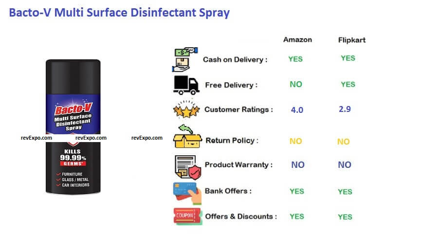 Bacto V multi surface disinfectants spray
