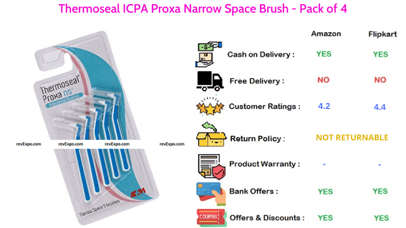 Thermoseal ICPA Proxa Narrow Space Brush Pack of 4