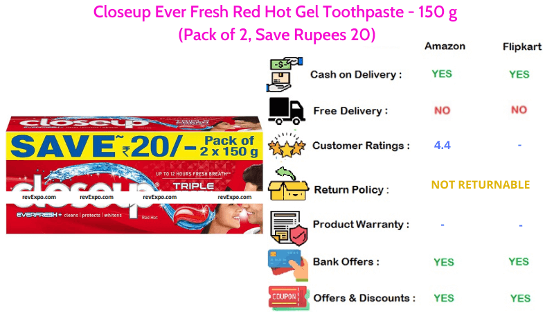 Closeup Hot Ever Fresh Red Pack of 2 in 150 g