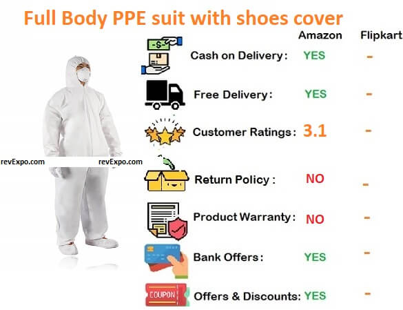 Full Body PPE suit with shoes cover upto knees and 3 ply mask with nose pin included