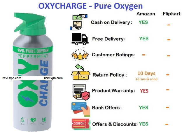 Oxycharge pure oxygen peppermint 3.3 ltrs
