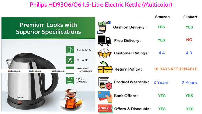 Philips 1.5-Litre Electric Kettle HD930606