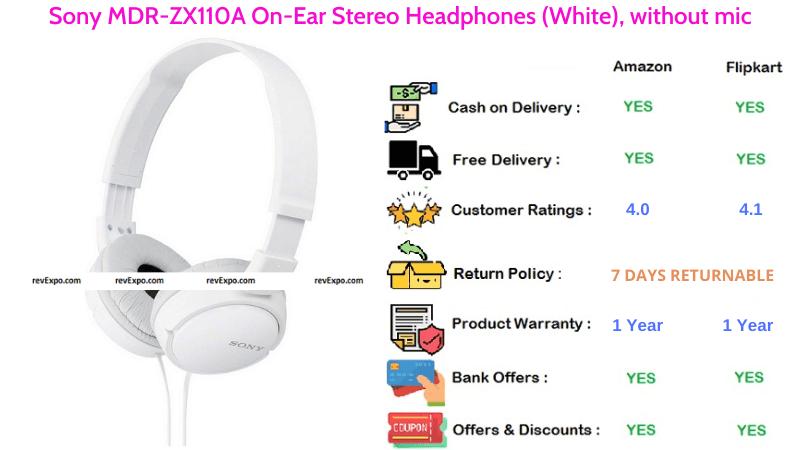 Sony MDR-ZX110A On-Ear Stereo Bletooth