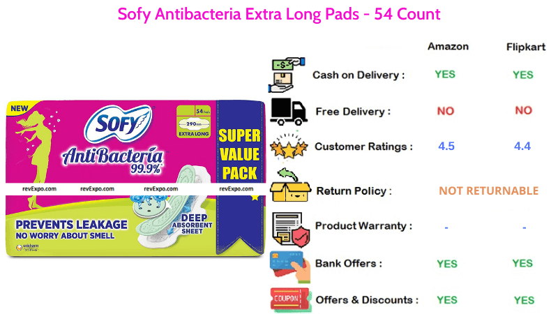 Sofy Extra Long Antibacteria Sanitory Pads 54 Count