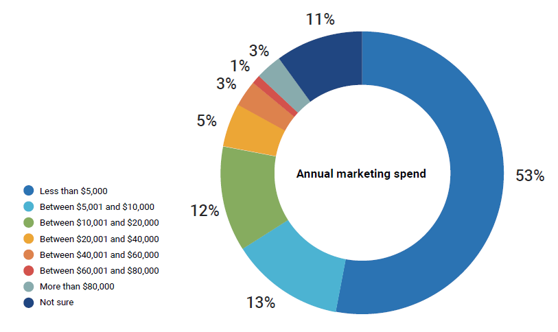 Annual marketing spend